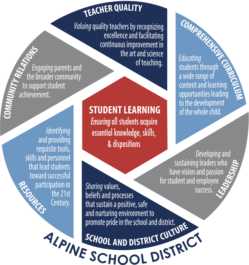 Alpine School District Areas of Focus graphic