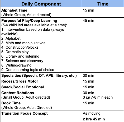 Preschool Daily Schedule Components