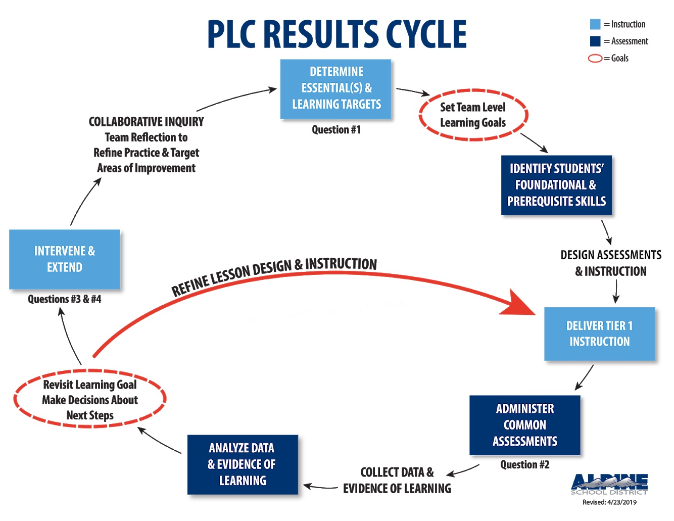 PLC Results Cycle
